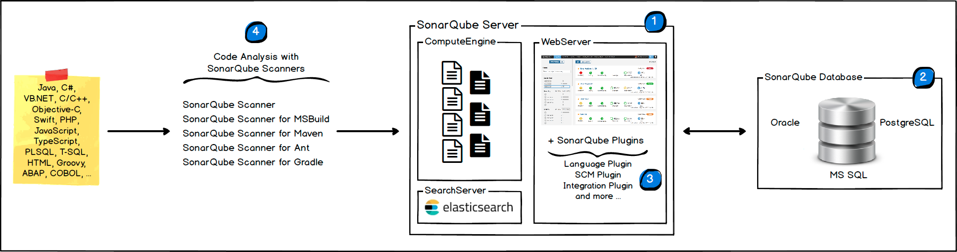 Architecture and Integration | SonarQube Docs