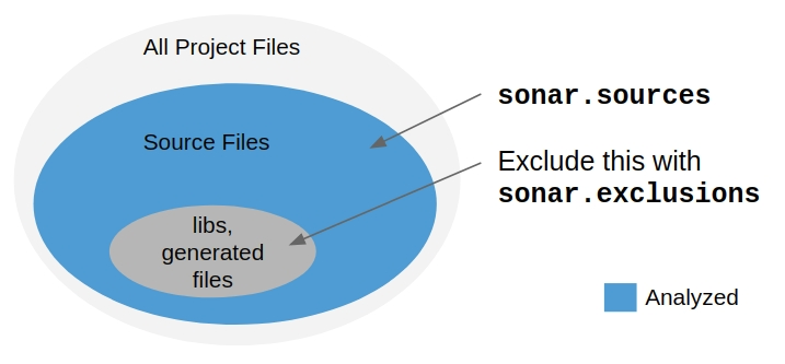 Use exclusions to keep libraries and generated files out of analysis